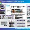 Poster - Comprendre la fibre optique