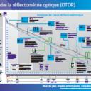Poster - Comprendre la réflectométrie optique (OTDR)